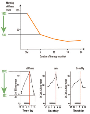FIGURE 1: Effect size of prednisolone therapy and circadian changes of symptoms. A: Influence of prednisolone therapy on morning stiffness is demonstrated in patients with RA. The effect size is approximately 50%. B: Diurnal variation of typical symptoms in patients with RA. The effect size is approximately 40%. The peak is indicated by a red vertical line.