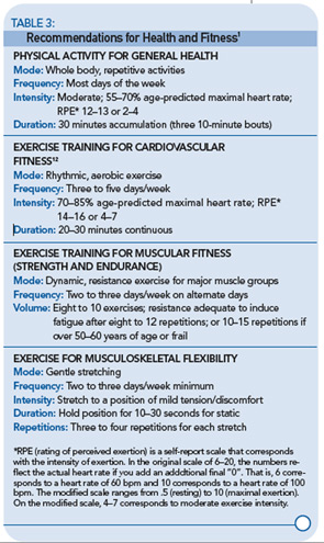 TABLE 3. Recommendations for Health and Fitness1