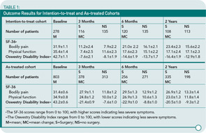 TABLE 1: Outcome Results for Intention-to-treat and As-treated Cohorts