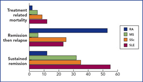 Figure 3: Outcome of four major autoimmune diseases after HSCT. Around 50% of SLE patients achieved remission at some stage after HSCT, 30% in MS and SSc, and fewer in RA. Treatment-related mortality was higher in SLE than RA.