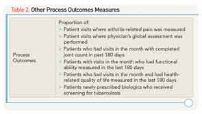 Other Process Outcomes Measures
