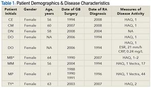 Table 1: Patient Demographics & Disease Characteristics