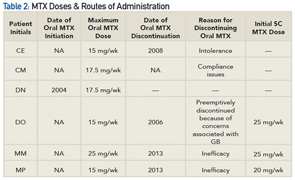 Table 2: MTX Doses & Routes of Administration