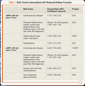 Table 1: Risk Factors Associated with Reduced Kidney Function