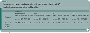 Number of cases and controls with personal history of AS,including corresponding odds ratios