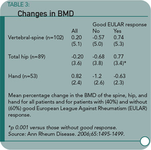 Changes in BMD