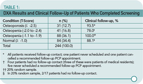 Table 1: DXA Results and Clinical Follow-Up of Patients Who Completed Screening