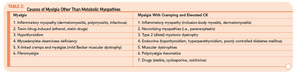 Table 2: Causes of Myalgia Other Than Metabolic Myopathies