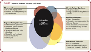Figure 1: Overlap Between Systemic Syndromes
