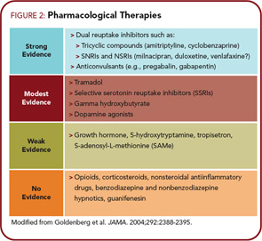 FIGURE 2: Pharmacological Therapies