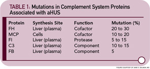 TABLE 1: Mutations in Complement System Proteins Associated with aHUS