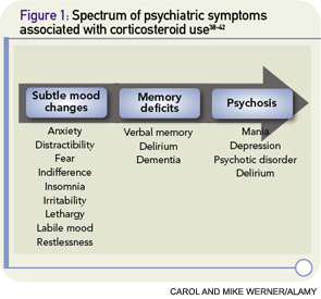 Figure 1: Spectrum of psychiatric symptoms associated with corticosteroid use