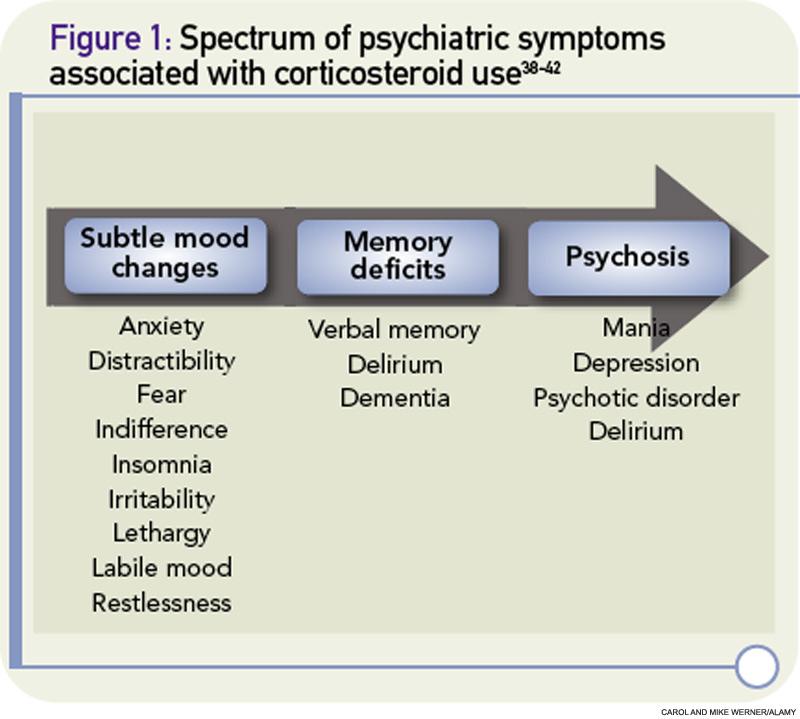 prednisone to treat depression