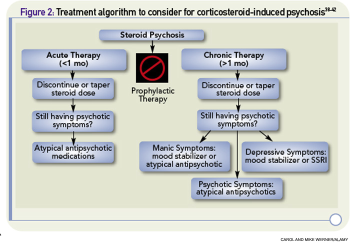 Treatment of steroid induced psychosis golden dragon goss ave