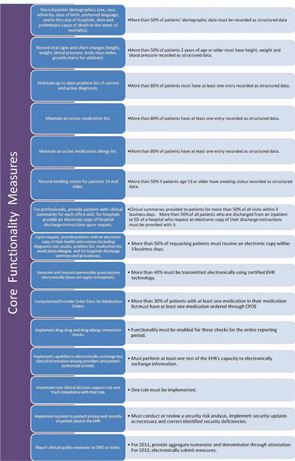 Figure 2: Core functionality measures