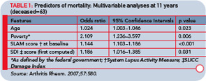 TABLE 1: Predictors of mortality: Multivariable analyses at 11 years (deceased=63)