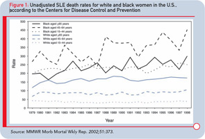 Figure 1: Unadjusted SLE death rates for white and black women in the U.S., according to the Centers for Disease Control and Prevention