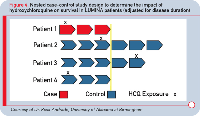 nested case control study vs case control study Case-control study in a case-control study, subjects are enrolled on the basis of whether they have (or had) the disease of interest or not previous exposure to the.