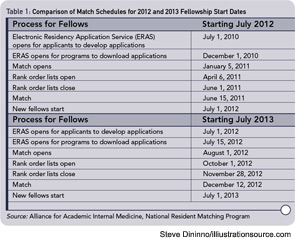 Table 1: Comparison of Match Schedules for 2012 and 2013 Fellowship Start Dates
