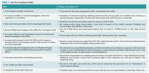 Top Ten Compliance Risks