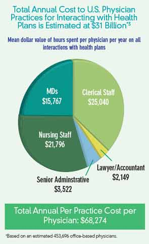 Based on an estimated 453,696 office-based physicians.