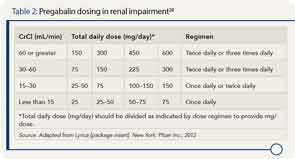Pregabalin dosing in renal impairment