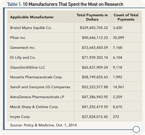 Table 1: 10 Manufacturers That Spent the Most on Research