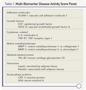 Multi-Biomarker Disease Activity Score Panel