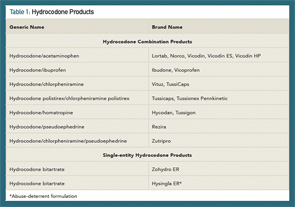 Table 1: Hydrocodone Products