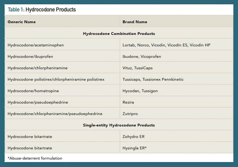 Products list of hydrocodone