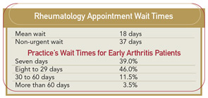 Rheumatology Appointment Wait Times