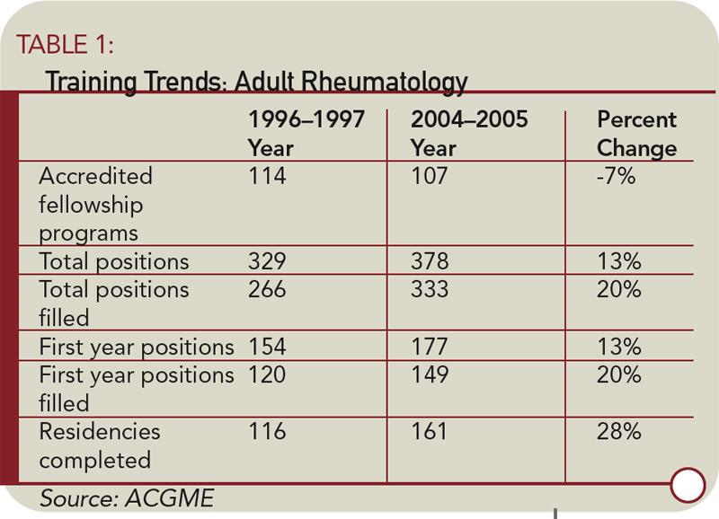 Rheumatology Attracts TOP Fellows - The Rheumatologist