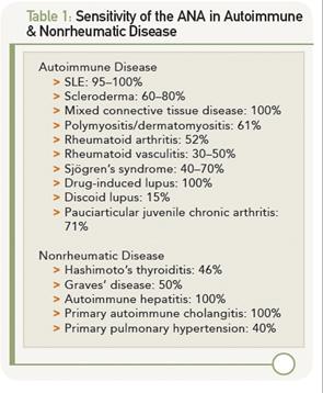 Table 1: Sensitivity of the ANA in Autoimmune & Nonrheumatic Disease