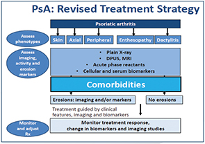 Figure 1: Revised Treatment Strategy
